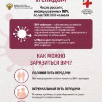Мифы о вич-инфекции, которые пора разрушать!